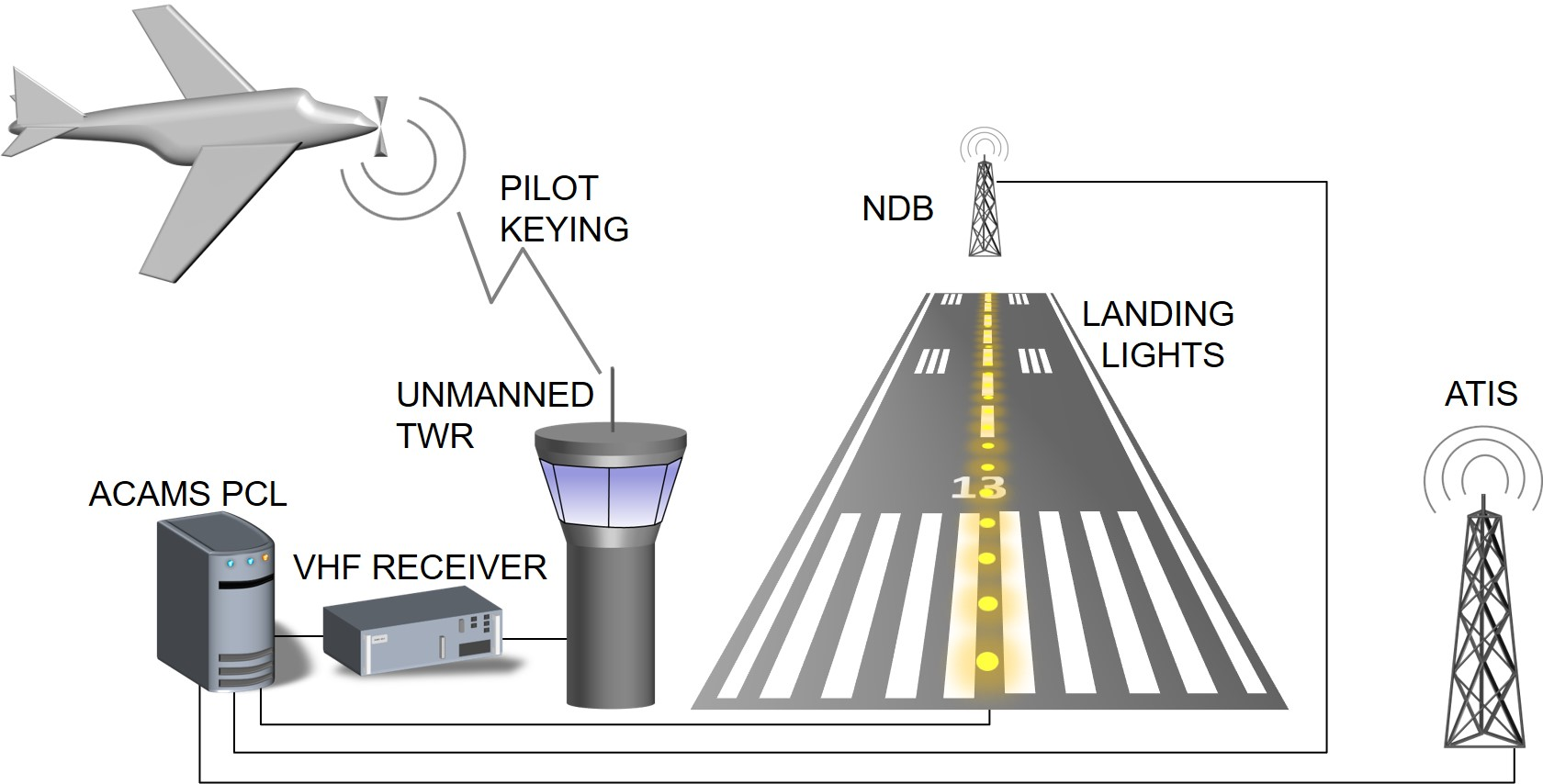 All Three Airfield Equipment Types (ATIS, NDB And AFL) Can Be Controlled By  The Pilot, Using Different Keying Signals On The Same Frequency. Idea